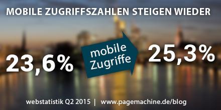 Die mobilen Zugriffszahlen steigen wieder.