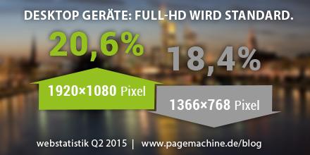 Die Full-HD-Auflösung wird in Deutschland bei Desktopgeräten mit einem Anteil von 20,6 Prozent Standard.