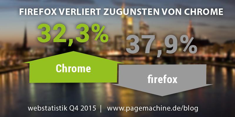 Webstatistik Deutschland Q4 2015: Spitzenenreiter Firefox verliert zugunsten von Chrome.